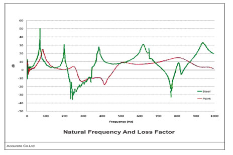 Grafik-Natural-Frequency-And-Loss-Factor