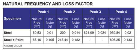 Natural-Frequency-And-Loss-Factor