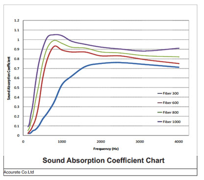 Sound-Absorption-Coefficient-Chart